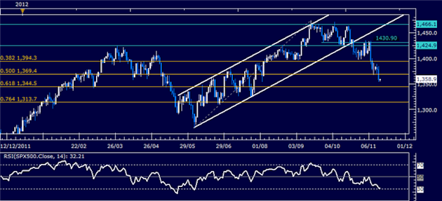 Forex_Analysis_US_Dollar_Springs_Higher_as_SP_500_Sinks_Past_Support_body_Picture_6.png, Forex Analysis: US Dollar Springs Higher as S&P 500 Sinks Pas...