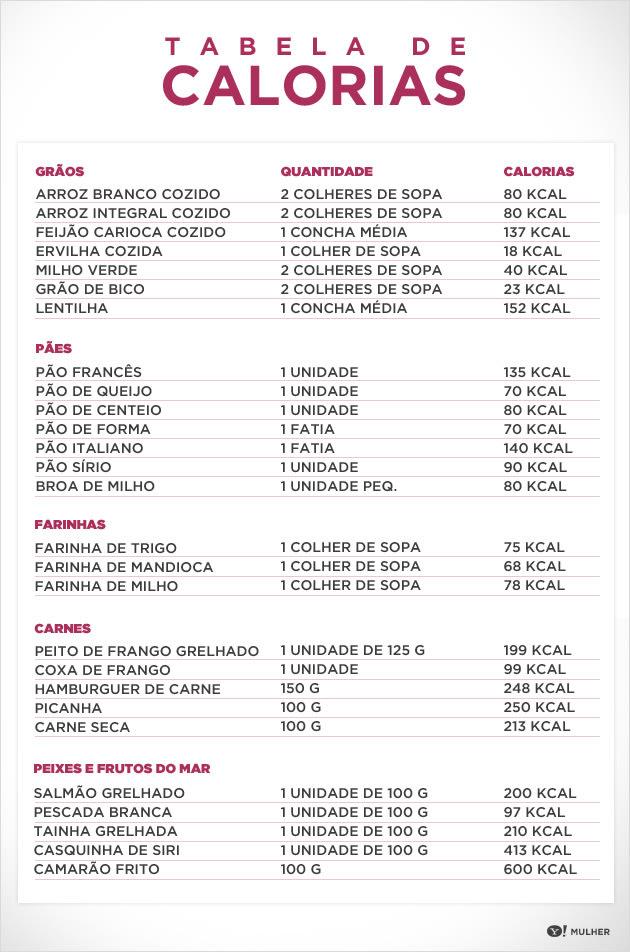 Tabelas de medidas e calorias