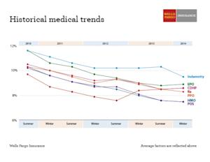 Survey: Cost of Healthcare Claims Continue to Rise; Interest in Private Exchanges Increases
