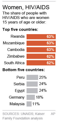 Chart shows rate of women with HIV/AIDS by selected countries