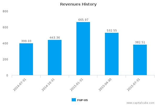 Ferrellgas Partners LP Earnings Q4, 2015