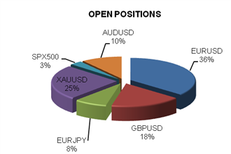 ssi_table_story_body_Chart_1.png, Euro, Australian Dollar, Gold, and Japanese Yen are Our Top Trades