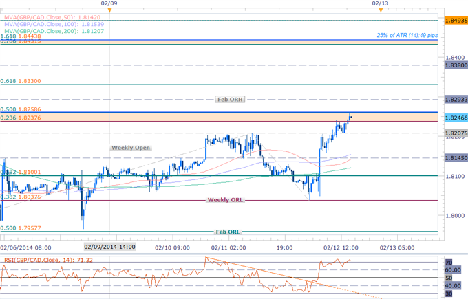 Forex_GBPCAD_Challenging_Feb_Range_High-_Scalp_Bias_Bullish_Above_1.8037_body_Picture_1.png, GBPCAD Challenging Feb Range High- Scalp Bias Bullish Abo...