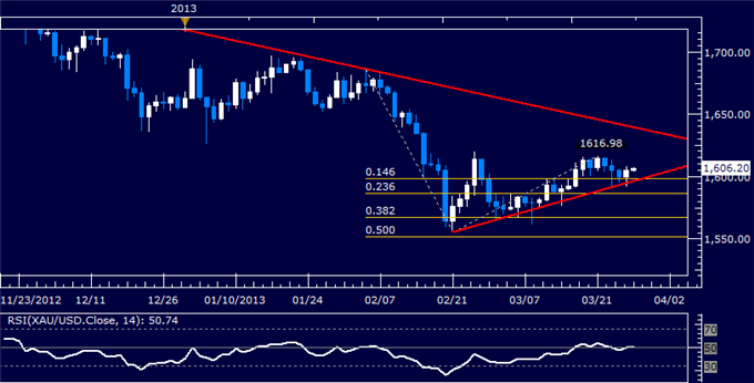 Commodities_Oil_to_Rise_as_Gold_Falls_on_Orderly_Cyprus_Banks_Reopen_body_Picture_4.png, Crude Oil to Rise as Gold Falls on Orderly Cyprus Banks Reope...