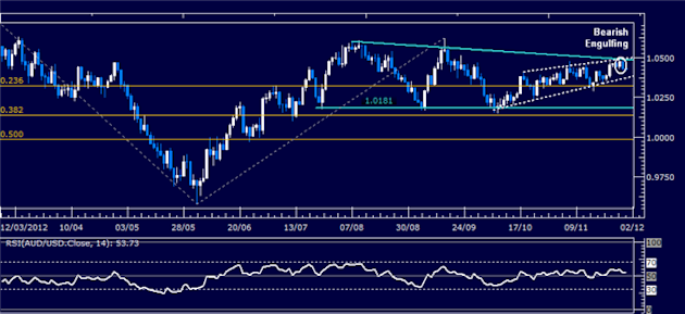 Forex_Analysis_AUDUSD_Classic_Technical_Report_11.30.2012_body_Picture_1.png, Forex Analysis: AUD/USD Classic Technical Report 11.30.2012