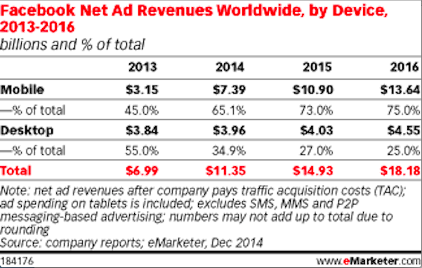 emarketer facebook revenue