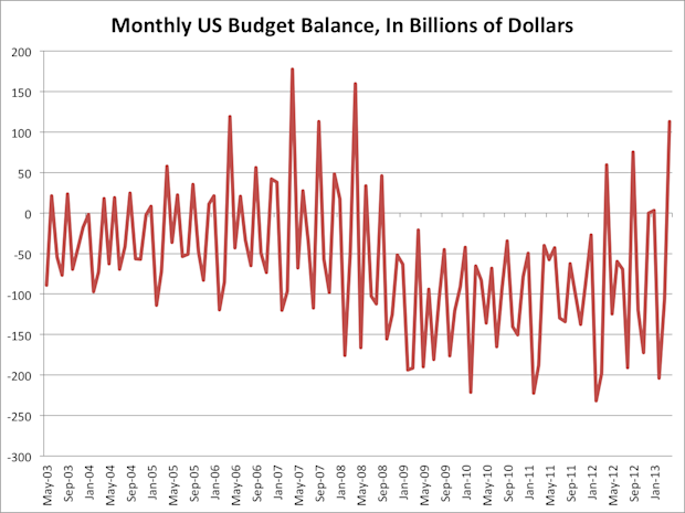 Monthly budget balance