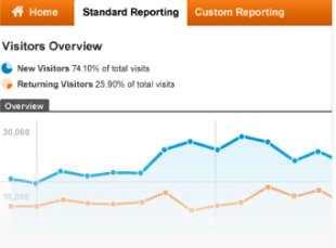How To Interpret Google Analytics Reports image googlereporting