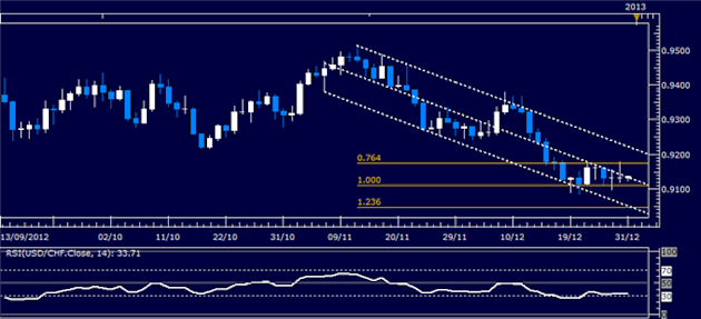 Forex_Analysis_USDCHF_Classic_Technical_Report_12.31.2012_body_Picture_1.png, Forex Analysis: USD/CHF Classic Technical Report 12.31.2012