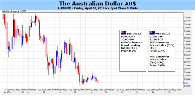Australian Dollar Facing Conflicting Domestic, External Catalysts