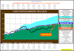 Corus Entertainment Inc: Fundamental Stock Research Analysis image CJR1