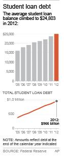 Chart shows average student loan balances since 2005; 1c x 4 inches; 46.5 mm x 101 mm;