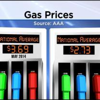 Gas Prices Way Down In Time For Memorial Day