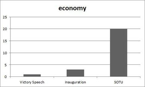 The State of the Union Speech Really was About the Economy
