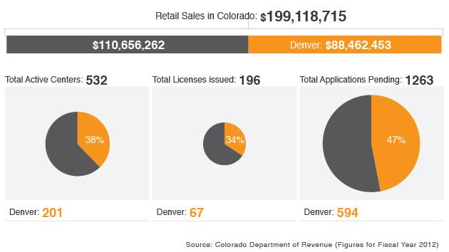 Colorado's medical marijuana industry - by the numbers