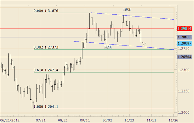 FOREX_Technical_Analysis_EURUSD_Bounces_from_Channel_and_Fibonacci_Confluence_body_eurusd.png, FOREX Technical Analysis: EURUSD Bounces from Channel a...