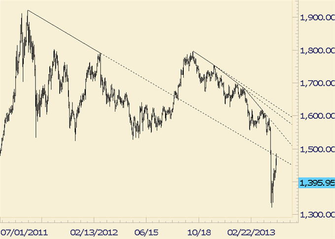 Could_USDJPY_and_Gold_Fall_Together_body_gold.png, Could USD/JPY and Gold Fall Together?