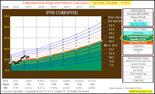 PVH Corp: Fundamental Stock Research Analysis image PVH5