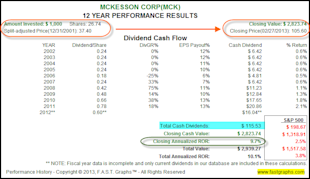 McKesson Corp: Fundamental Stock Research Analysis image MCK2
