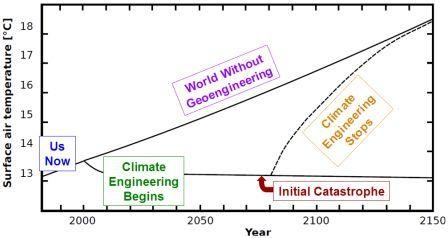 When Global Catastrophes Collide: The Climate Engineering Double Catastrophe