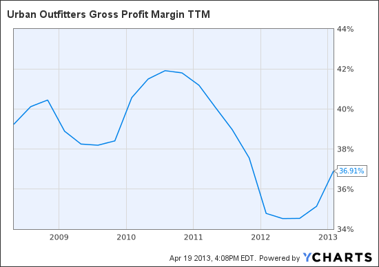 URBN Gross Profit Margin TTM Chart