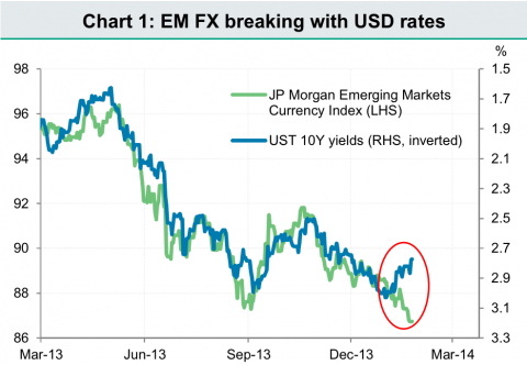 EM currencies versus Treasury yields