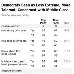 HUFPOLLSTER: Democrats Win On Image, Republicans Even Or Better On Issues
