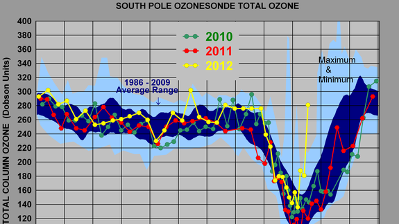 Antarctic Ozone Hole 2nd Smallest in 20 Years
