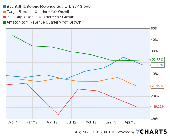 BBBY Revenue Quarterly YoY Growth Chart