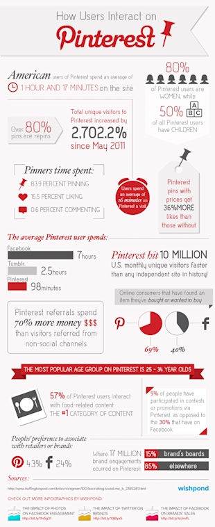 How Users Interact on Pinterest [Infographic] image Infographic pinterest