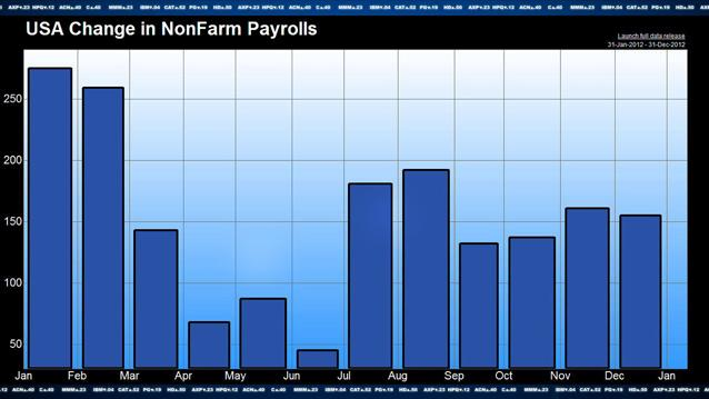 December Payrolls: A 'Goldilocks' Number for the Market Says Lutz
