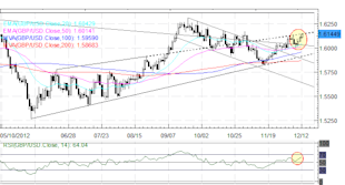 Forex_US_Dollar_Down_Before_Hyped_FOMC_Meeting__What_to_Expect_fx_news_technical_analysis_body_Picture_5.png, Forex: US Dollar Down Before Hyped FOMC Meeting - What to Expect