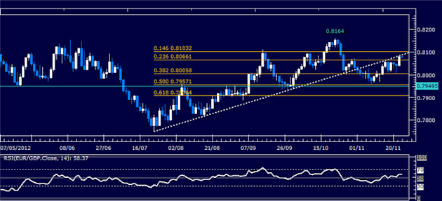 Forex_Analysis_EURGBP_Classic_Technical_Report_11.23.2012_body_Picture_1.png, Forex Analysis: EUR/GBP Classic Technical Report 11.23.2012