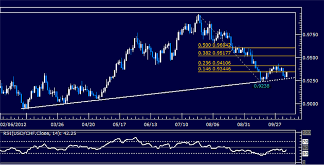 USDCHF_Classic_Technical_Report_10.08.2012_body_Picture_5.png, USDCHF Classic Technical Report 10.08.2012