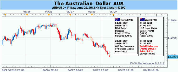 Aud forex money transfer