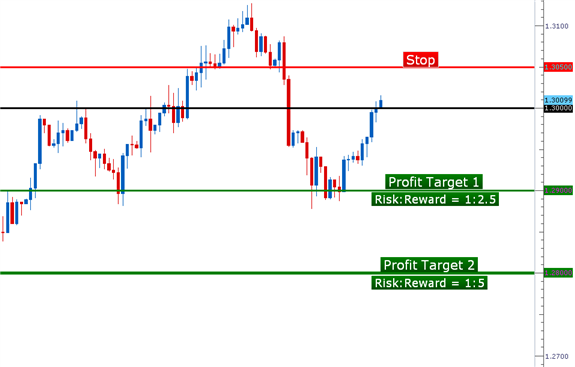 PA_setups_12112012_body_Picture_2.png, Learn Forex:  Price Action Setups - December 11, 2012