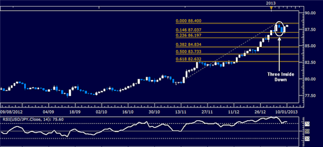 Forex_Analysis_USDJPY_Classic_Technical_Report_01.10.2013_body_Picture_1.png, Forex Analysis: USD/JPY Classic Technical Report 01.10.2013