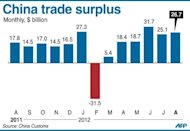 <p>Graphic charting Japan's trade surplus, which widened to $26.7 billion in August, data showed Monday.</p>