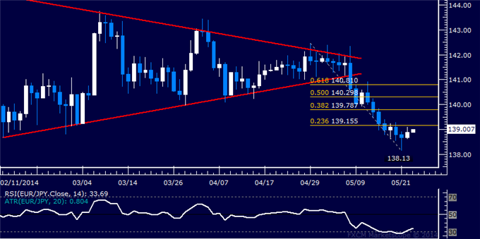 EUR/JPY Technical Analysis – Support Found Above 138.00