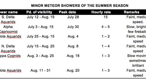 Summer Streakers: How to Catch the Upcoming Meteor Showers