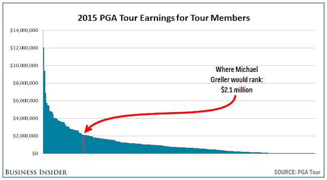 Pga Tour Money Leaders By Year