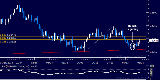 Forex_Strategy_EURUSD_Mounts_Cautious_Recovery_at_Support_body_Picture_5.png, EUR/USD Mounts Cautious Recovery at Support