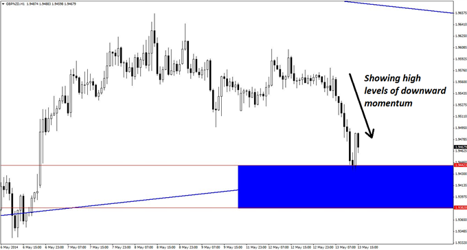 Long positions can be initiated on the hourly chart of GBP/NZD using entry signals including bullish engulfing patterns, one of which is apparent alre...