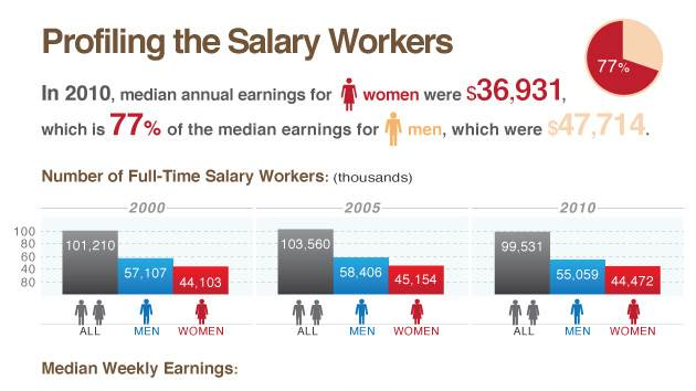 in spite of women's gain in education and advancement in the workplace, wage equality between the genders persists. The pay gap exist at the very beginning of their careers. For women one year after college graduation, they earn about 80% of what the male colleagues earn. The gap widens after 10 years, with women earning about 69% of what their male colleagues earn.
