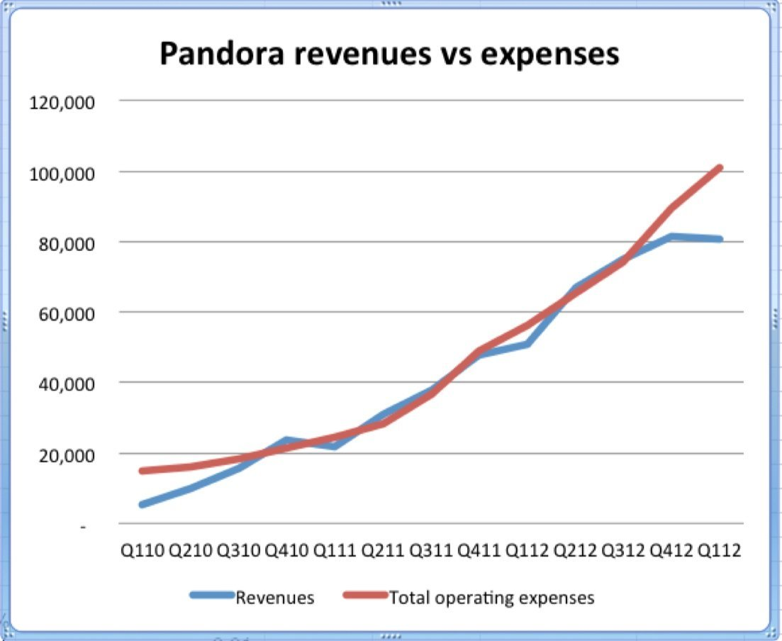 A Month After Pandora S Cfo Was Hired His Boss Was Out