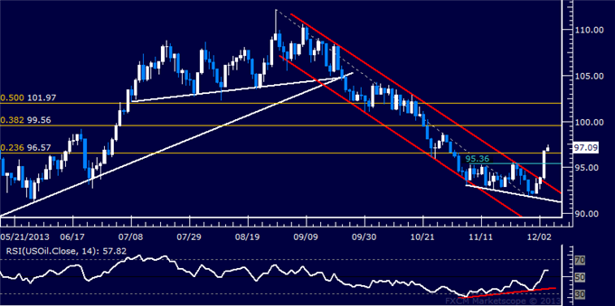 Forex_US_Dollar_Struggling_to_Break_Higher_SPX_500_Reversal_Accelerates_body_Picture_8.png, US Dollar Trying to Break Higher, SPX 500 Reversal Acceler...