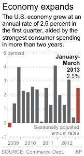Graphic shows U.S. quarterly gross domestic product