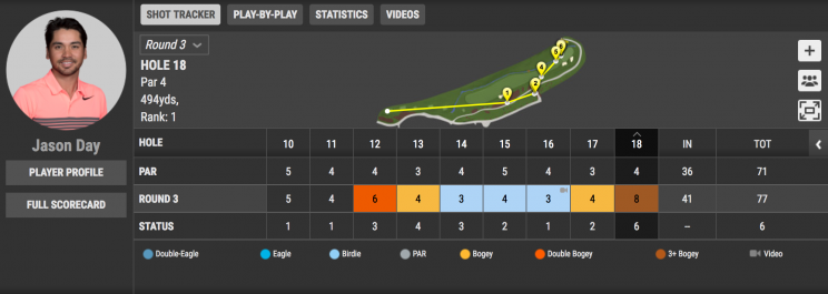 Jason Day took quite the journey on his final hole Saturday.(Courtesy of PGA.com)