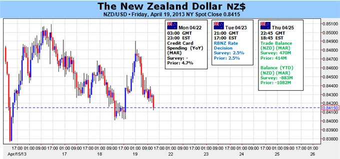 New_Zealand_Dollar_to_Hold_Range_Ahead_of_RBNZ_body_Picture_1.png, New Zealand Dollar to Hold Range Ahead of RBNZ