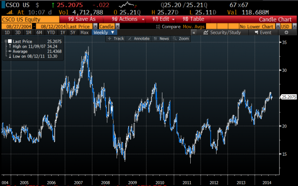 CSCO weekly chart, Courtesy of Bloomberg